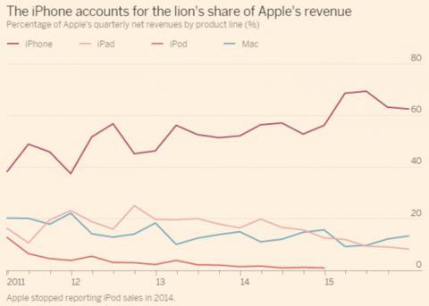Apple promises blooming iPhone sales