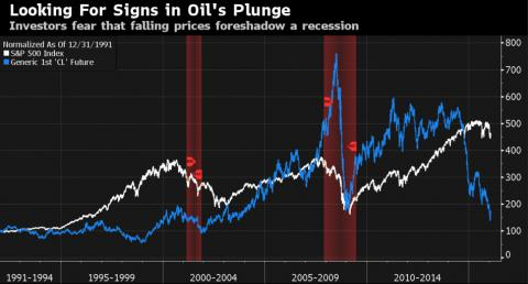 Four theories on how oil has hypnotized the global stock market