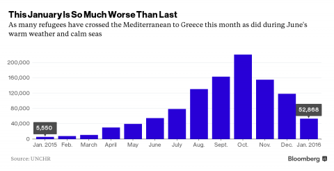 Why Europe's refugee crisis may be getting worse: Four charts