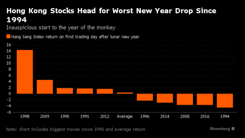 Hong Kong stocks fall in worst start to lunar New Year since '94