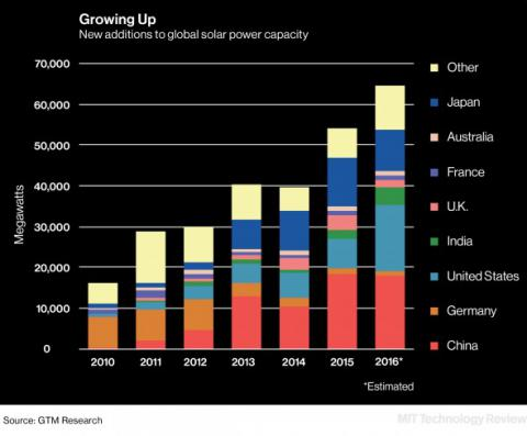 Solar industry is growing but not too fast