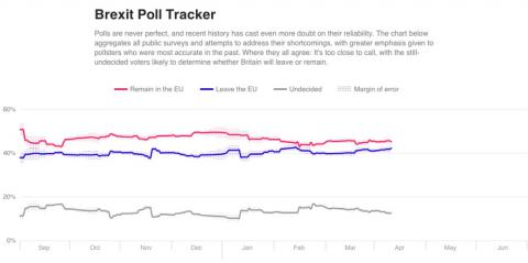Brexit chance seen at 24% - Analytics