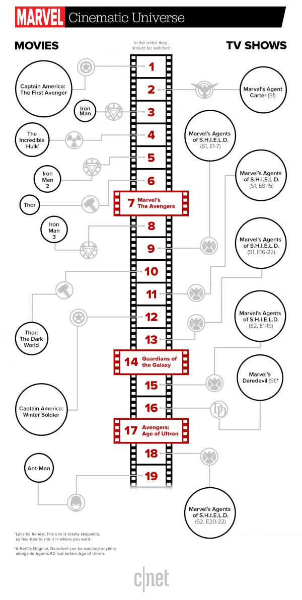 How to watch everything from Marvel in the perfect order (INFOGRAPHIC)