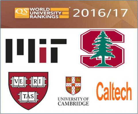 Massachusetts Institute of Technology is the best world's university