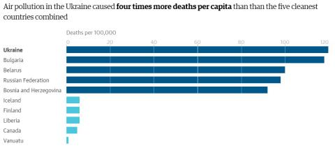 Ukraine on top of list of countries with highest number of air pollution caused deaths for every 100,000 - WHO