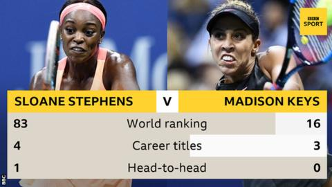 US Open women's final: Sloane Stephens faces Madison Keys in all-US final